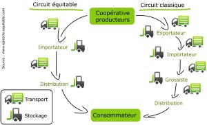 circuits commerces